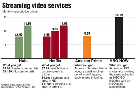 internet tv online streaming services comparison drops of ink good better and best an online streaming