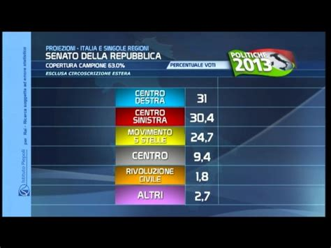 ministero interno elezioni 2013 elezioni 2013 risultati dati e commenti giornalettismo