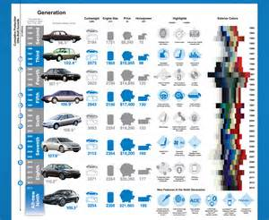 honda accord s history of 30 years infographic anything