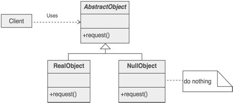 design pattern query object null object design pattern