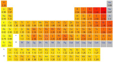 Table Of Electronegativities by Table With Pauling Electronegativity Images Because An