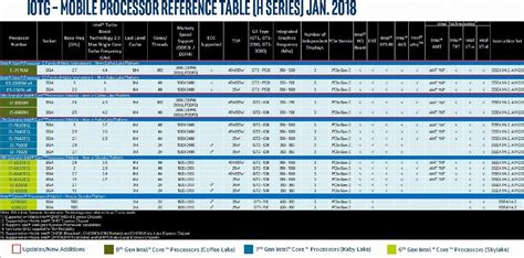 intel mobile processors intel roadmap includes hexa laptop processors cpu