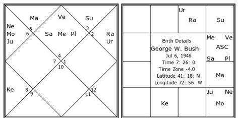 george h w bush date of birth george w bush birth chart george w bush kundli