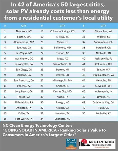 going solar cost cost of solar pv less than grid electricity in 42 of america s 50 largest cities cost of solar