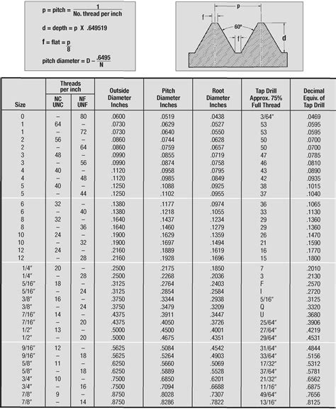 Standard Faucet Thread Size by Acme Tandem Tap Drill Chart Pictures To Pin On
