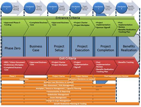 project management framework templates mike portfolio
