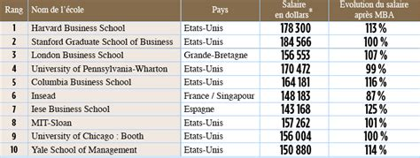 Ull Executive Mba by Un Mba Sinon Rien Le Point
