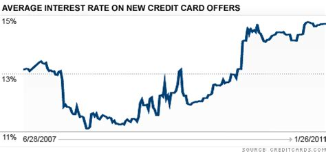 Sle Credit Card Rate Credit Card Interest Rates Hover Near Record Highs Of 15 Jan 28 2011
