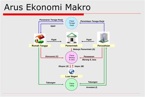 Buku Pengantar Mikro Dan Makro By four eight twenty one pengertian ekonomi makro dan ekonomi mikro serta perbedaannya
