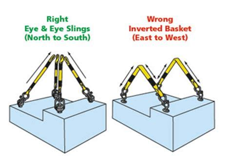 hitches for rigging loads the right and ways secure