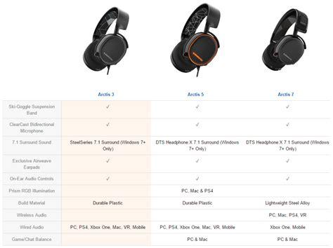 Steelseries Siberia Arctis 7 Black Wireless Gaming Diskon จำหน าย ขาย steelseries arctis 7 wireless gaming headset black ราคา 5 990 00 บาท ห ฟ ง