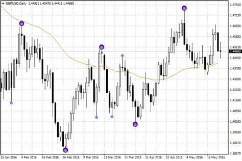 swing trading wiki determines swing point highs and lows indicator for