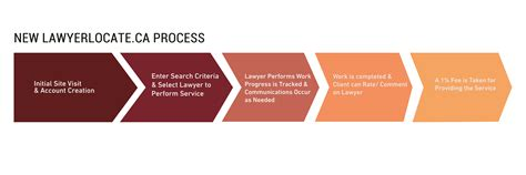 Design Of A High Throughput Digital Justice Improving Access To Services