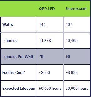 cost of led lights vs fluorescent led lights versus fluorescent decoratingspecial com