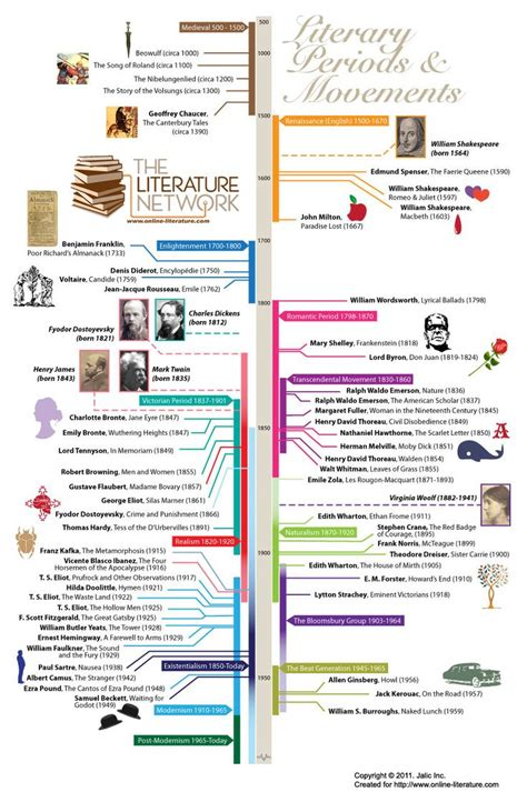 A Degree In Lit by 25 Best Ideas About Literature On