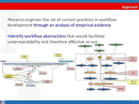 scientific workflow from scientific workflows to research objects publication