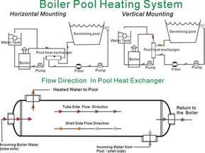 1200 kbtu shell amp tube stainless steel heat exchanger for