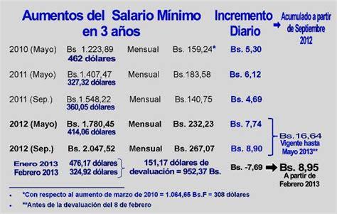 Aumento De Salario En Venezuela 1 Mayo 2016 | gaceta oficial aumento de sueldo en venezuela 2016