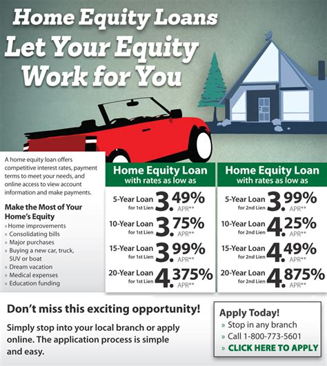 home equity loans massachusetts rates