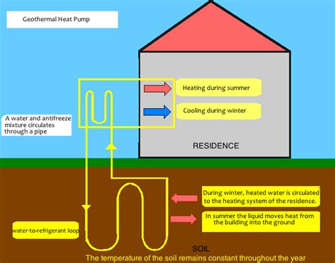 diagram of how geothermal energy works geothermal energy basics cullen construction company
