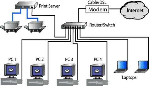 tutorial questions on computer networks image gallery simple network