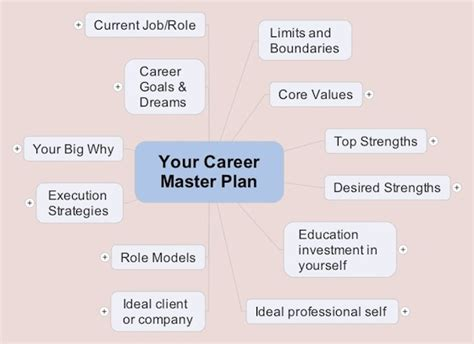 career coach how to plan your career and land your books how to build your career master plan with a mind map