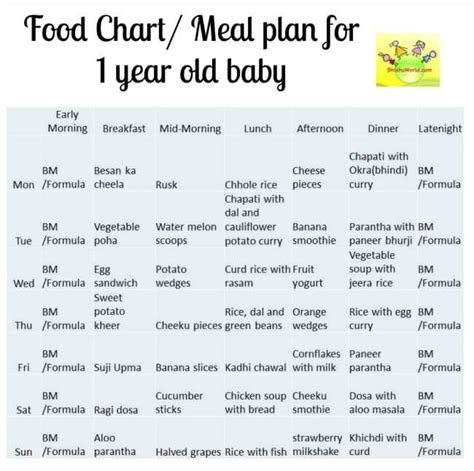what time should a 6 year old go to bed 12 month baby food chart indian meal plan for 1 year old baby
