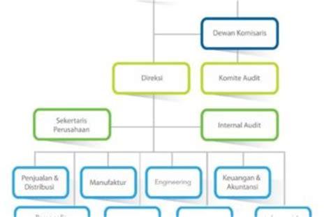 membuat struktur organisasi yang efektif 7 langkah menyusun struktur organisasi efektif dan