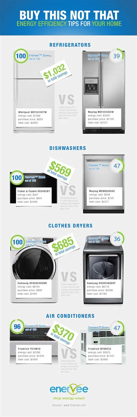 energy efficient kitchen appliances infographic enervee helps you find the greenest home