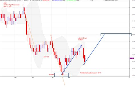 x pattern stock analysis abcd chart pattern gartley 222 golden agri resources