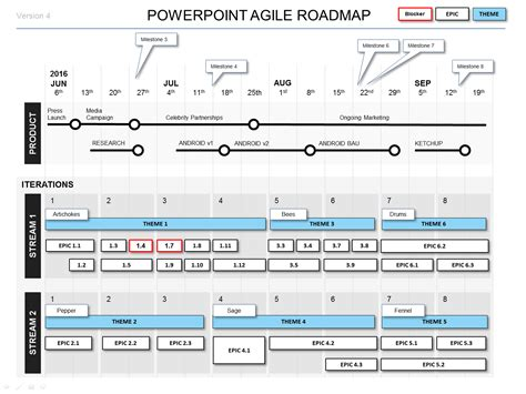 Powerpoint Agile Roadmap Template 4 Agile Formats Roadmap Planning Template