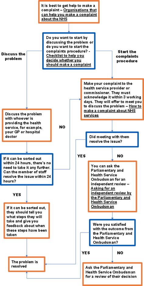 Can I Work For The Nhs With A Criminal Record Nhs Complaints Process Flowchart Citizens Advice