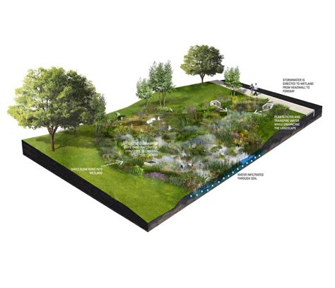 project history green infrastructure wrt planning design