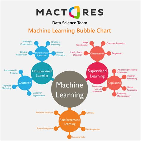 machine learning for business a simple guide to data driven technologies using machine learning and learning books best masters programs in data science big data analytics