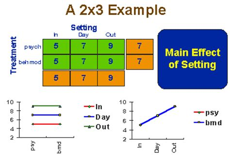 factorial design experiment ideas 2 x 2 between subjects factorial design www celtiberio