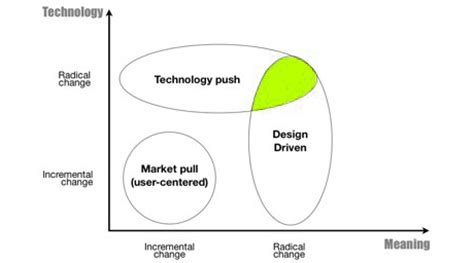 definition design driven innovation product strategy development limejam
