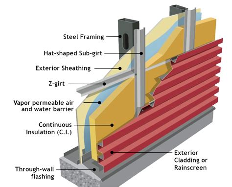 floor mat anchoring systems sustainability agricultural metal sales manufacturing