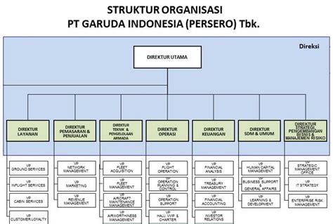 desain struktur organisasi matriks gambar analisa desain struktur organisasi pt garuda