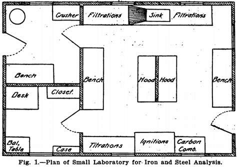layout plan of laboratory analytical laboratory design equipment
