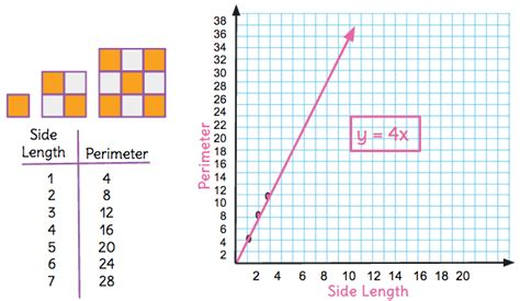 Pattern Line Graph | teaching notes for identify the distinguishing