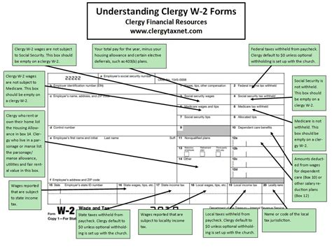 understanding clergy   forms
