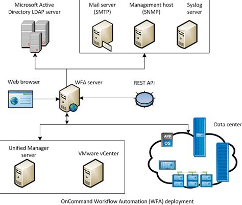 netapp workflow automation oncommand workflow automation deployment architecture