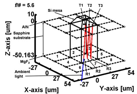 avalanche photodiode design avalanche photodiode quantum efficiency 28 images design of high quantum efficiency and high
