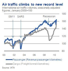 strong recovery in air travel and freight traffic