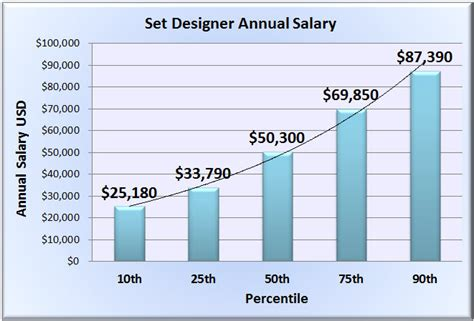 home interior designer salary never ending idea home interior designer salary 5 set