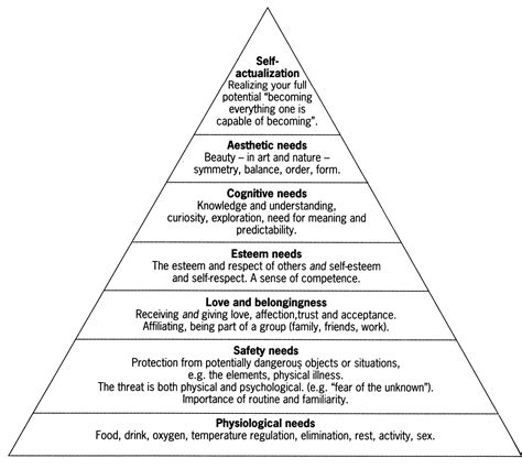 maslow s hierarchy of needs knowledge center
