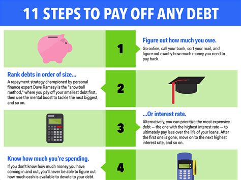 Paying Mba Debt by 11 Simple Steps To Help You Pay Any Of Debt