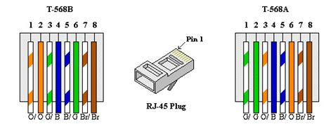 cat5 wiring diagram a vs b efcaviation
