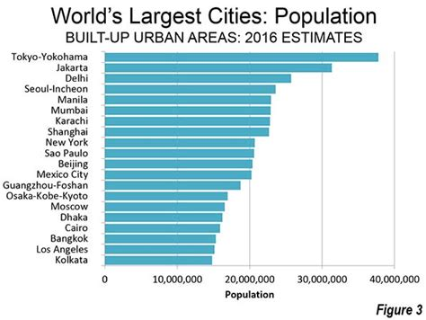 20 Largest Cities In The World by Largest Cities In The World 2016 Newgeography