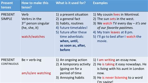 Resume Writing Tips Present Or Past Tense Present Tenses Review Verb Tenses In Made Easy Eu